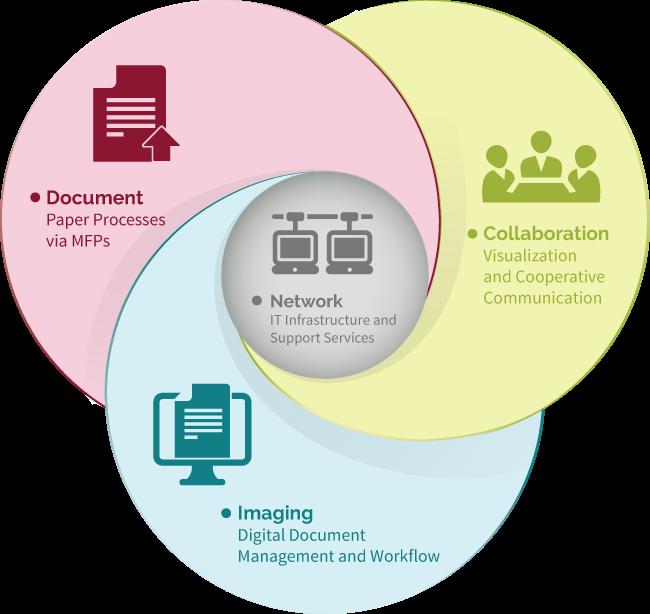 Communication Continuum diagram